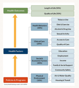 Health Rankings Model